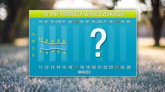 Prognoza pogody na 16 dni: <br />ciepło będzie omijać Polskę